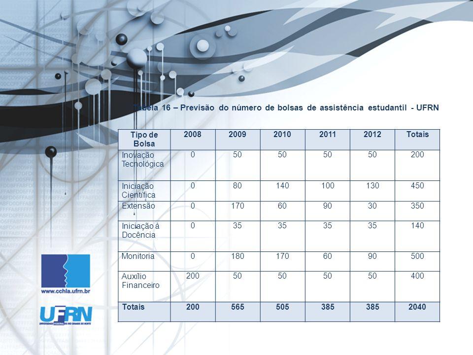 Tabela 16 – Previsão do número de bolsas de assistência estudantil - UFRN Tipo de Bolsa 20082009201020112012Totais Inovação Tecnológica 050 200 Inicia