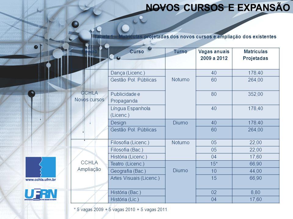 * 5 vagas 2009 + 5 vagas 2010 + 5 vagas 2011 Tabela 1 – Matrículas projetadas dos novos cursos e ampliação dos existentes NOVOS CURSOS E EXPANSÃO Cent