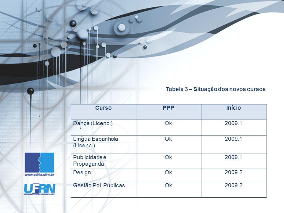 Tabela 3 – Situação dos novos cursos CursoPPPInício Dança (Licenc.)Ok2009.1 Língua Espanhola (Licenc.) Ok2009.1 Publicidade e Propaganda Ok2009.1 DesignOk2009.2 Gestão Pol.