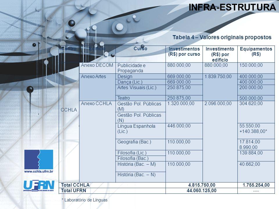 INFRA-ESTRUTURA Tabela 4 – Valores originais propostos CentroEdifícioCursoInvestimentos (R$) por curso Investimento (R$) por edifício Equipamentos (R$) CCHLA Anexo DECOMPublicidade e Propaganda 880.000,00 150.000,00 Anexo ArtesDesign669.000,001.839.750,00400.000,00 Dança (Lic.)669.000,00400.000,00 Artes Visuais (Lic.)250.875,00200.000,00 Teatro250.875,00500.000,00 Anexo CCHLAGestão Pol.