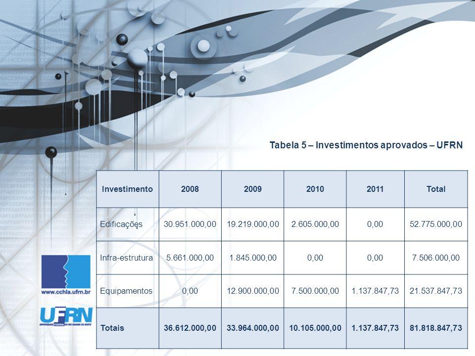 Tabela 5 – Investimentos aprovados – UFRN Investimento2008200920102011Total Edificações30.951.000,0019.219.000,002.605.000,000,0052.775.000,00 Infra-e