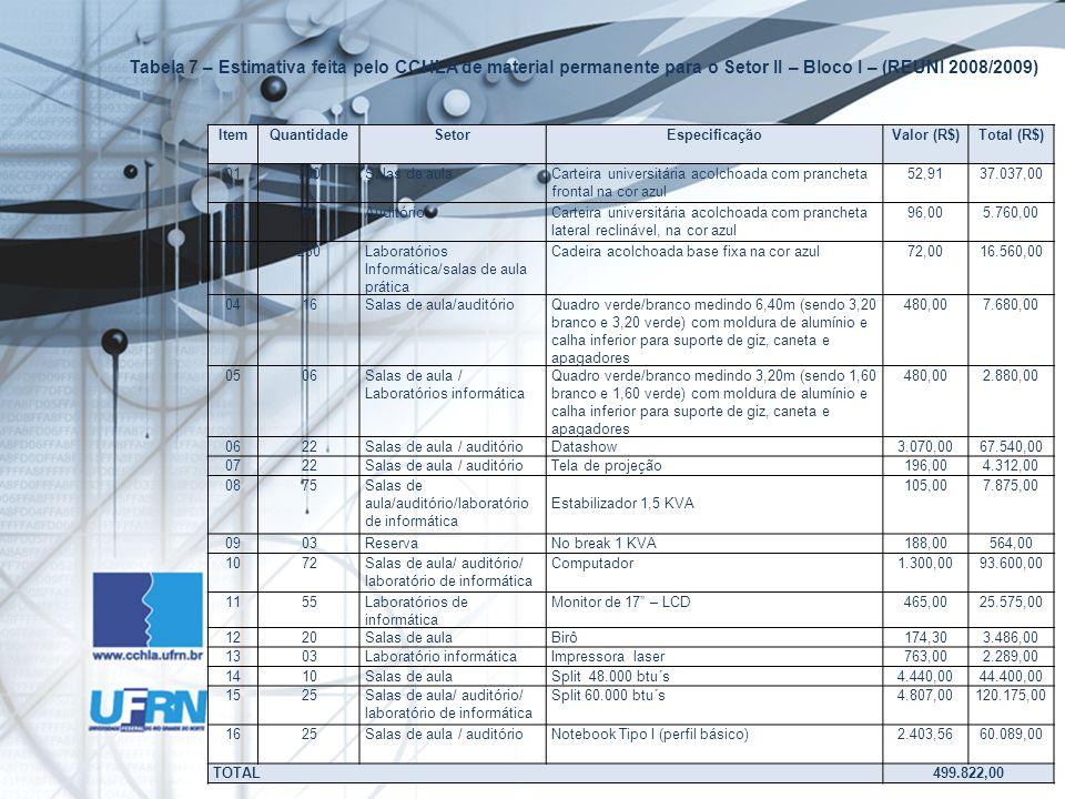 Tabela 7 – Estimativa feita pelo CCHLA de material permanente para o Setor II – Bloco I – (REUNI 2008/2009) ItemQuantidadeSetorEspecificaçãoValor (R$)Total (R$) 01700Salas de aulaCarteira universitária acolchoada com prancheta frontal na cor azul 52,9137.037,00 0260AuditórioCarteira universitária acolchoada com prancheta lateral reclinável, na cor azul 96,005.760,00 03230Laboratórios Informática/salas de aula prática Cadeira acolchoada base fixa na cor azul72,0016.560,00 0416Salas de aula/auditórioQuadro verde/branco medindo 6,40m (sendo 3,20 branco e 3,20 verde) com moldura de alumínio e calha inferior para suporte de giz, caneta e apagadores 480,007.680,00 0506Salas de aula / Laboratórios informática Quadro verde/branco medindo 3,20m (sendo 1,60 branco e 1,60 verde) com moldura de alumínio e calha inferior para suporte de giz, caneta e apagadores 480,002.880,00 0622Salas de aula / auditórioDatashow3.070,0067.540,00 0722Salas de aula / auditórioTela de projeção196,004.312,00 0875Salas de aula/auditório/laboratório de informática Estabilizador 1,5 KVA 105,007.875,00 0903ReservaNo break 1 KVA188,00564,00 1072Salas de aula/ auditório/ laboratório de informática Computador1.300,0093.600,00 1155Laboratórios de informática Monitor de 17 – LCD465,0025.575,00 1220Salas de aulaBirô174,303.486,00 1303Laboratório informáticaImpressora laser763,002.289,00 1410Salas de aulaSplit 48.000 btu´s4.440,0044.400,00 1525Salas de aula/ auditório/ laboratório de informática Split 60.000 btu´s4.807,00120.175,00 1625Salas de aula / auditórioNotebook Tipo I (perfil básico)2.403,5660.089,00 TOTAL499.822,00