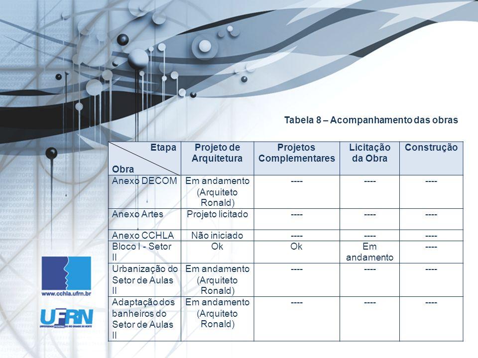 Tabela 8 – Acompanhamento das obras Etapa Obra Projeto de Arquitetura Projetos Complementares Licitação da Obra Construção Anexo DECOMEm andamento (Ar