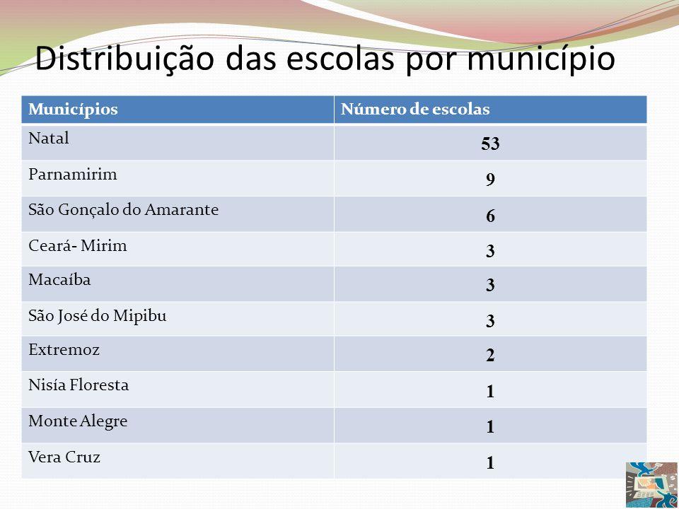 Distribuição das escolas por município MunicípiosNúmero de escolas Natal 53 Parnamirim 9 São Gonçalo do Amarante 6 Ceará- Mirim 3 Macaíba 3 São José d