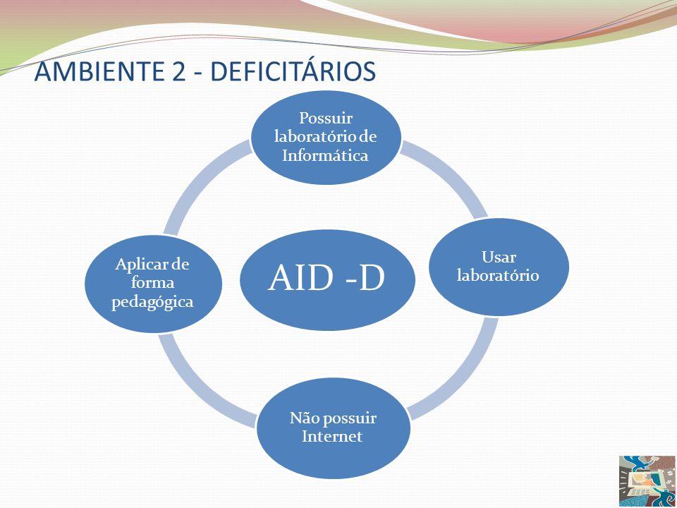AMBIENTE 2 - DEFICITÁRIOS AID -D Possuir laboratório de Informática Usar laboratório Não possuir Internet Aplicar de forma pedagógica