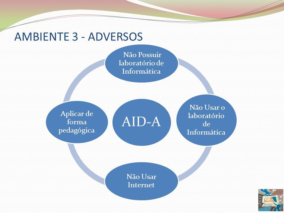 AMBIENTE 3 - ADVERSOS AID-A Não Possuir laboratório de Informática Não Usar o laboratório de Informática Não Usar Internet Aplicar de forma pedagógica