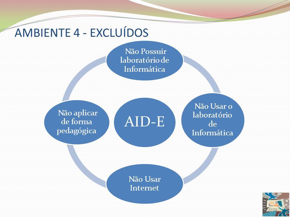 AMBIENTE 4 - EXCLUÍDOS AID-E Não Possuir laboratório de Informática Não Usar o laboratório de Informática Não Usar Internet Não aplicar de forma pedag