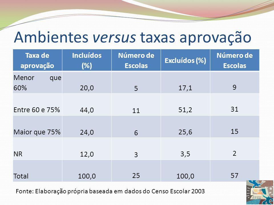 Ambientes versus taxas aprovação Taxa de aprovação Incluídos (%) Número de Escolas Excluídos (%) Número de Escolas Menor que 60% 20,0 5 17,1 9 Entre 6