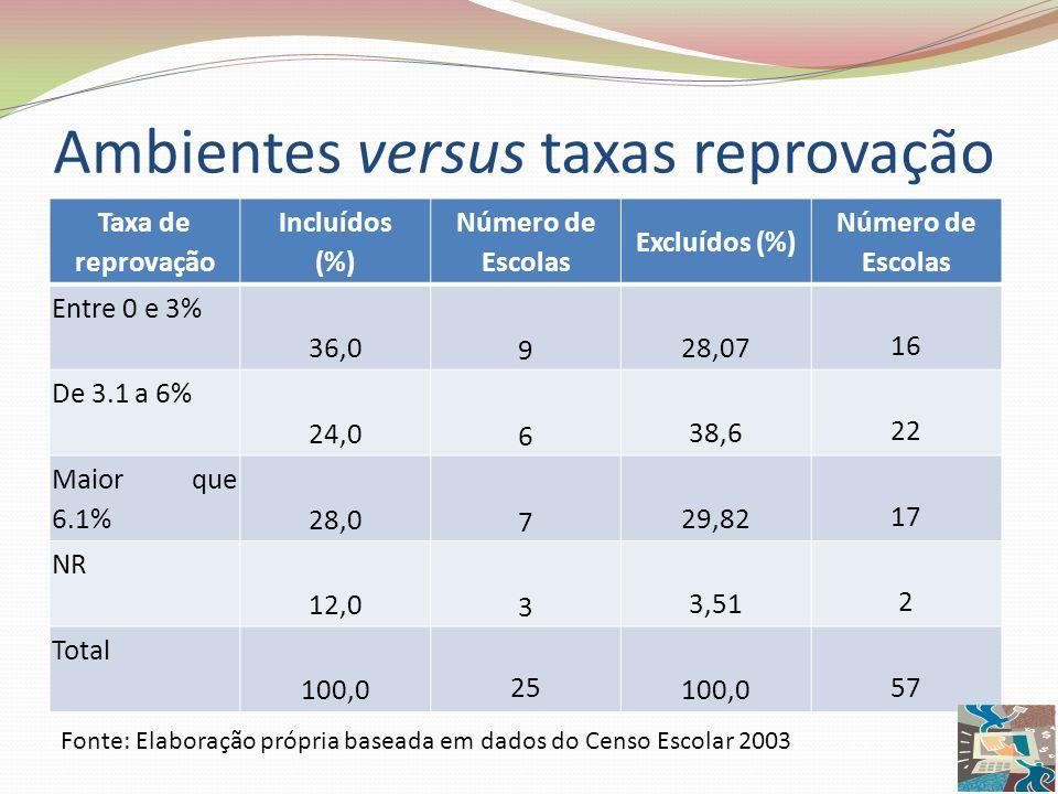 Ambientes versus taxas reprovação Taxa de reprovação Incluídos (%) Número de Escolas Excluídos (%) Número de Escolas Entre 0 e 3% 36,0 9 28,07 16 De 3