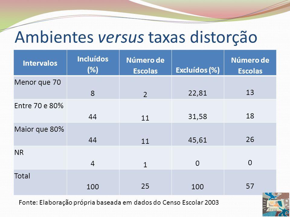 Ambientes versus taxas distorção Intervalos Incluídos (%) Número de Escolas Excluídos (%) Número de Escolas Menor que 70 8 2 22,81 13 Entre 70 e 80% 4