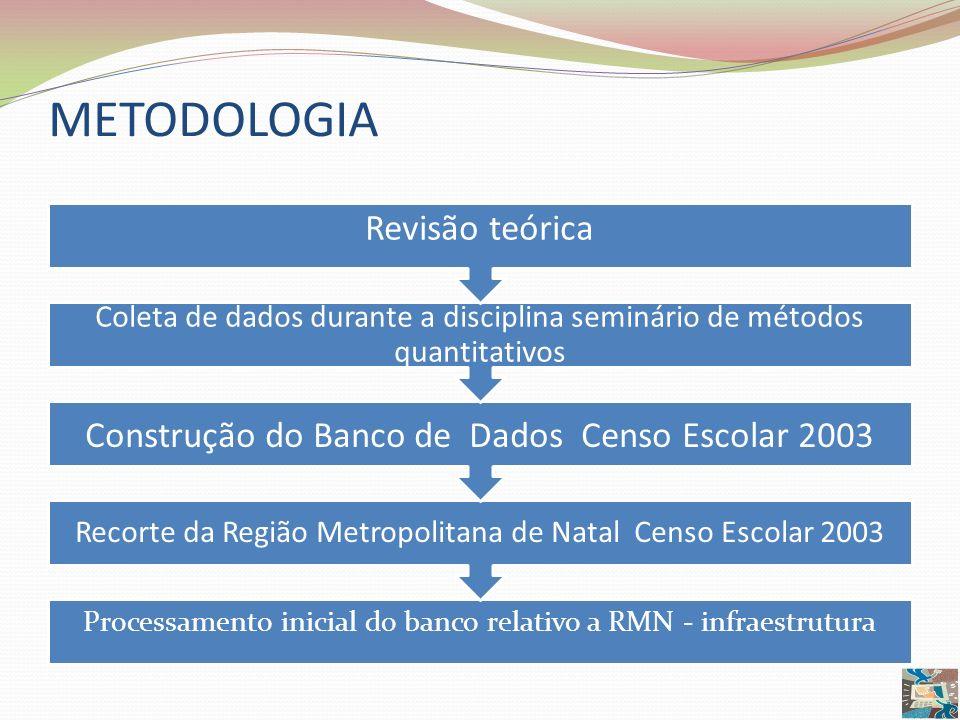 METODOLOGIA Processamento inicial do banco relativo a RMN - infraestrutura Recorte da Região Metropolitana de Natal Censo Escolar 2003 Construção do B