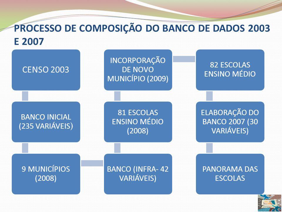 CENSO 2003 BANCO INICIAL (235 VARIÁVEIS) 9 MUNICÍPIOS (2008) BANCO (INFRA- 42 VARIÁVEIS) 81 ESCOLAS ENSINO MÉDIO (2008) INCORPORAÇÃO DE NOVO MUNICÍPIO