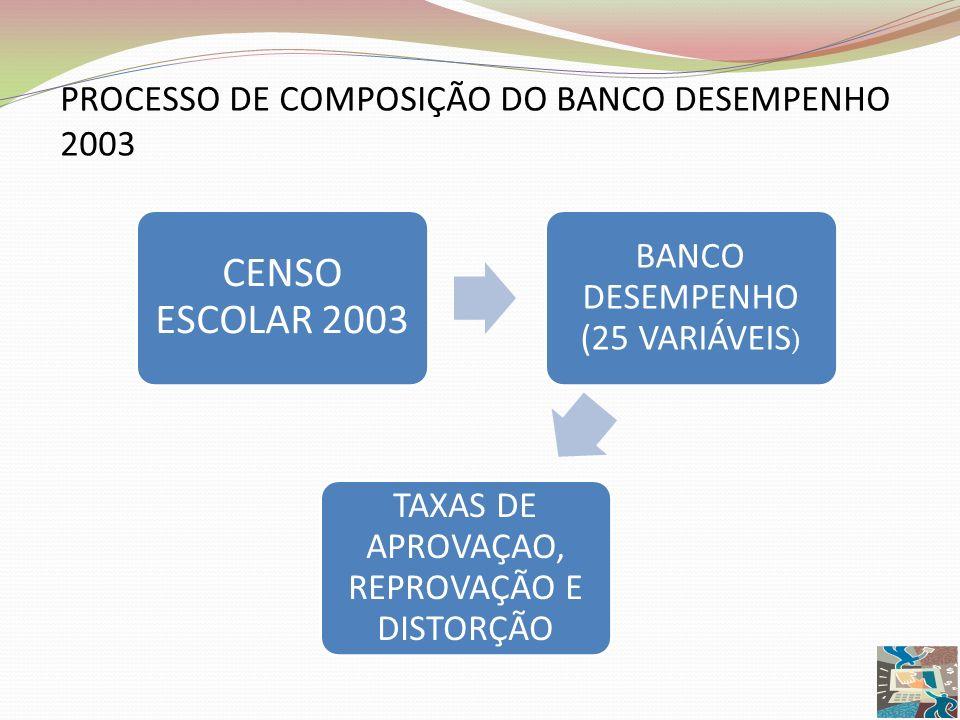 PROCESSO DE COMPOSIÇÃO DO BANCO DESEMPENHO 2003 CENSO ESCOLAR 2003 BANCO DESEMPENHO (25 VARIÁVEIS ) TAXAS DE APROVAÇAO, REPROVAÇÃO E DISTORÇÃO
