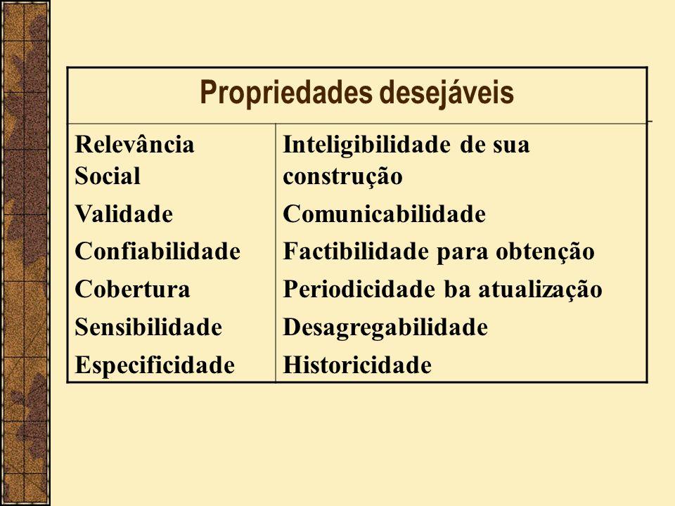 Propriedades desejáveis Relevância Social Validade Confiabilidade Cobertura Sensibilidade Especificidade Inteligibilidade de sua construção Comunicabi