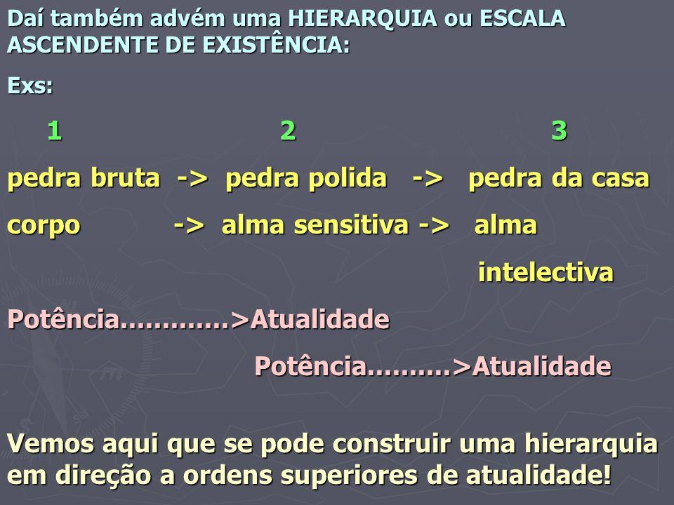Daí também advém uma HIERARQUIA ou ESCALA ASCENDENTE DE EXISTÊNCIA: Exs: 1 2 3 1 2 3 pedra bruta -> pedra polida -> pedra da casa corpo -> alma sensit
