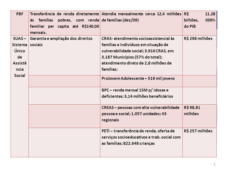 PBF Transferência de renda diretamente às famílias pobres, com renda familiar per capita até R$140,00 mensais.