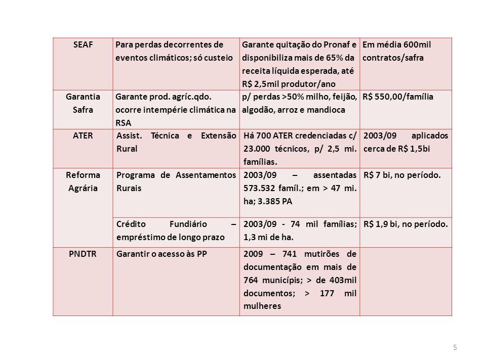 SEAF Para perdas decorrentes de eventos climáticos; só custeio Garante quitação do Pronaf e disponibiliza mais de 65% da receita líquida esperada, até R$ 2,5mil produtor/ano Em média 600mil contratos/safra Garantia Safra Garante prod.