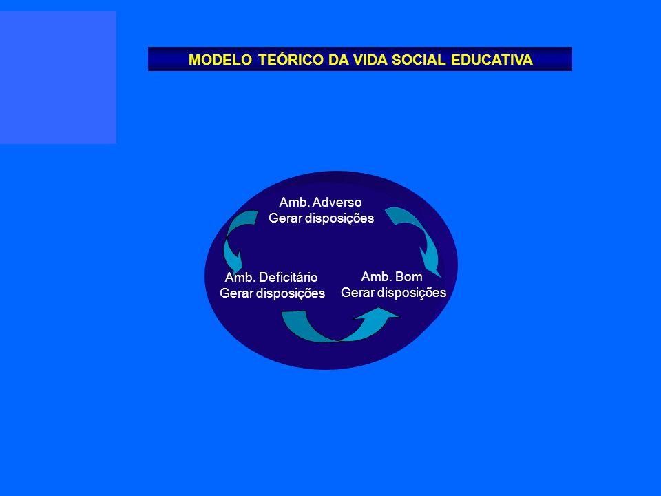 Amb. Adverso Gerar disposições Amb. Bom Gerar disposições Amb. Deficitário Gerar disposições MODELO TEÓRICO DA VIDA SOCIAL EDUCATIVA