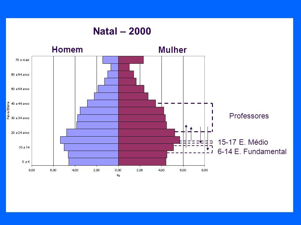Homem Mulher 6-14E. Fundamental Professores 15-17E. Médio Natal – 2000