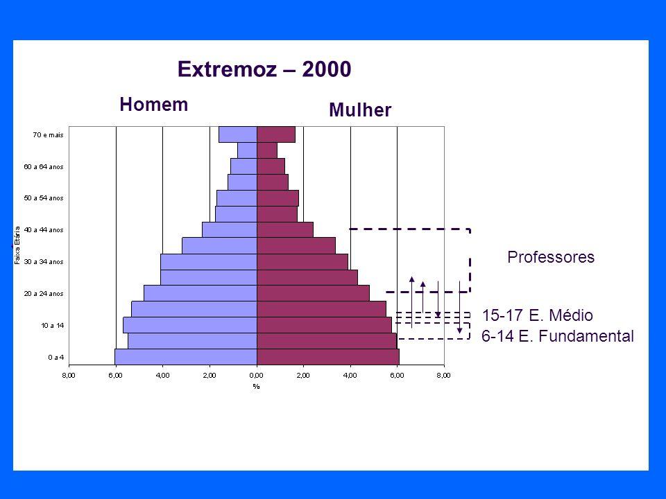 Homem Mulher 6-14E. Fundamental Professores 15-17E. Médio Extremoz – 2000