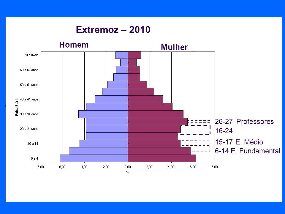 26-27Professores 16-24 6-14E. Fundamental 15-17E. Médio Homem Mulher Extremoz – 2010