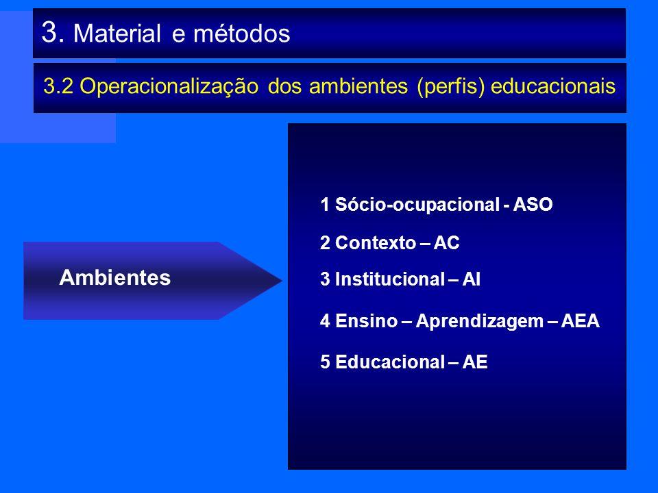 3.2 Operacionalização dos ambientes (perfis) educacionais 3. Material e métodos 1 Sócio-ocupacional - ASO Ambientes 2 Contexto – AC 3 Institucional –