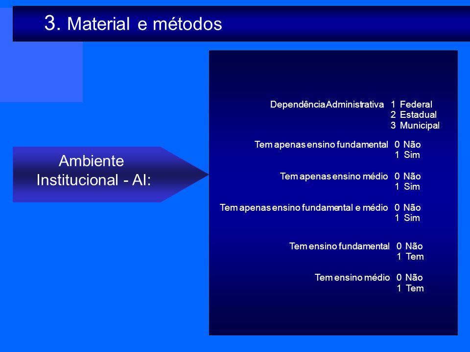 3. Material e métodos Ambiente Institucional - AI: Dependência Administrativa 1 Federal 2 Estadual 3 Municipal Tem ensino fundamental 0 Não 1 Tem Tem