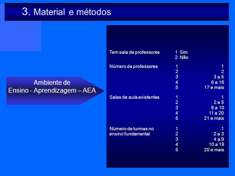 3. Material e métodos Ambiente de Ensino - Aprendizagem – AEA Tem sala de professores 1 Sim 2 Não Número de professores 1 1 2 2 3 3 a 5 4 6 a 16 5 17
