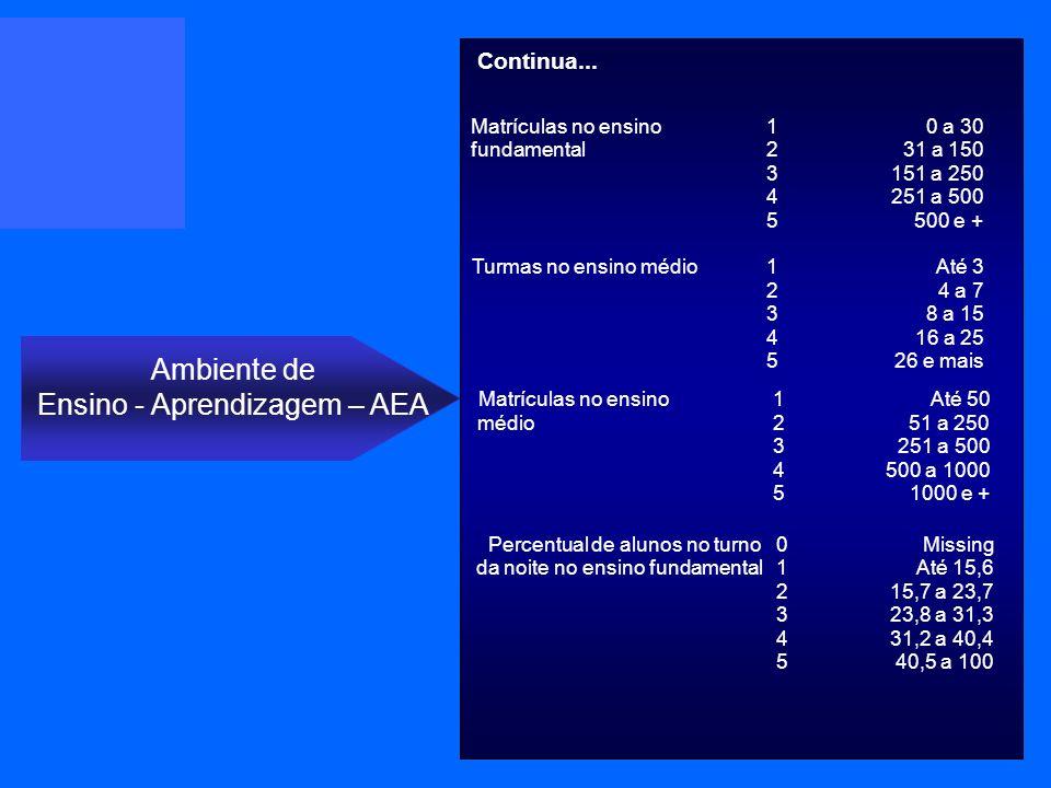 Matrículas no ensino 1 0 a 30 fundamental 2 31 a 150 3 151 a 250 4 251 a 500 5 500 e + Turmas no ensinomédio 1 Até 3 2 4 a 7 3 8 a 15 4 16 a 25 5 26 e