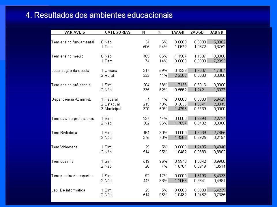 4. Resultados dos ambientes educacionais