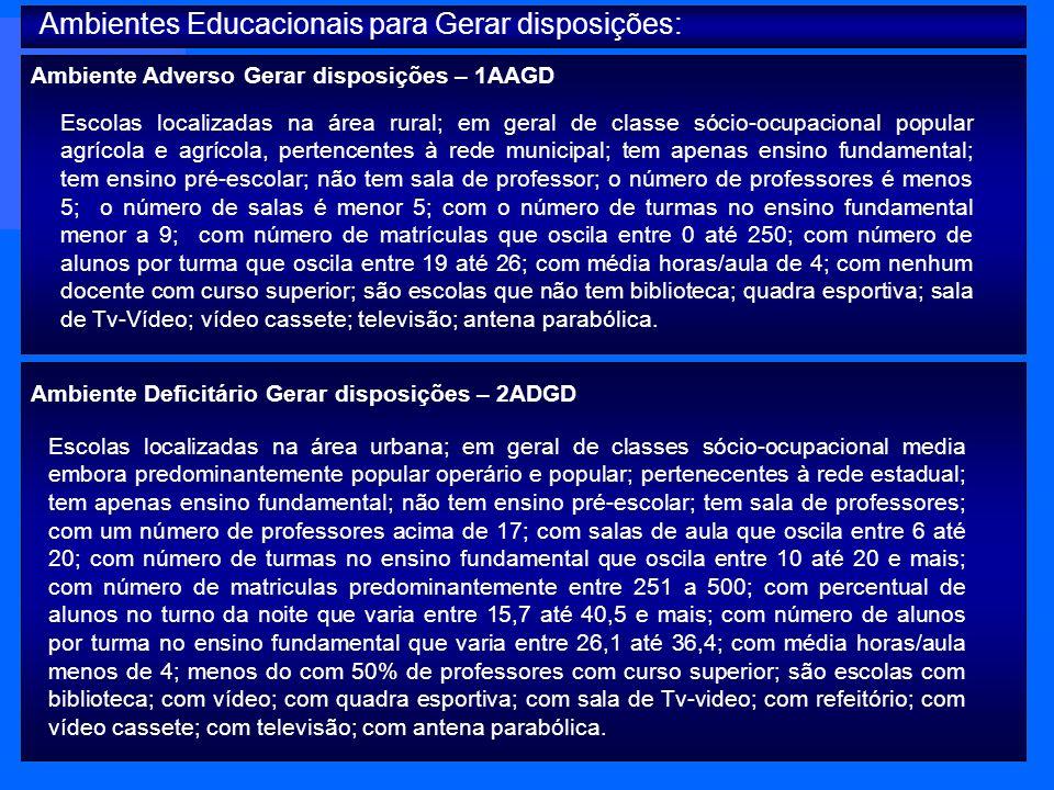 Ambiente Adverso Gerar disposições – 1AAGD Ambiente Deficitário Gerar disposições – 2ADGD Escolas localizadas na área rural; em geral de classe sócio-