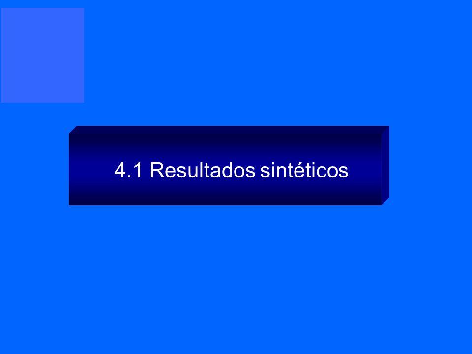 4.1 Resultados sintéticos