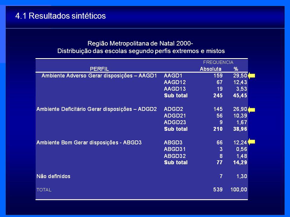 Região Metropolitana de Natal 2000- Distribuição das escolas segundo perfis extremos e mistos