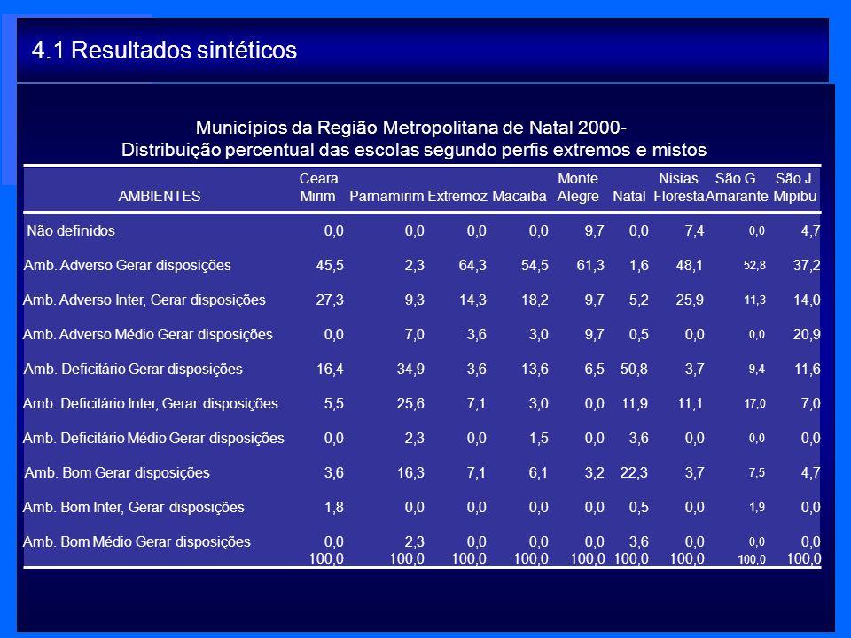 Municípios da Região Metropolitana de Natal 2000- Distribuição percentual das escolas segundo perfis extremos e mistos 4.1 Resultados sintéticos