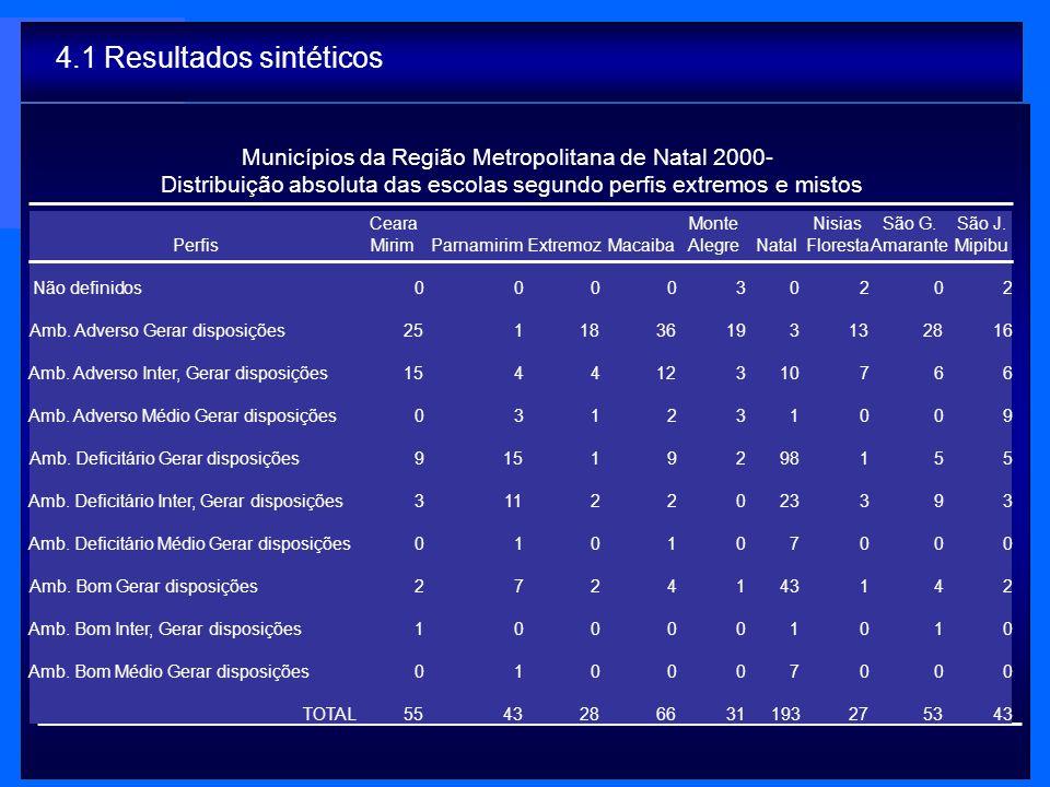 Municípios da Região Metropolitana de Natal 2000- Distribuição absoluta das escolas segundo perfis extremos e mistos 4.1 Resultados sintéticos