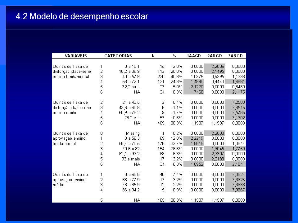 4.2 Modelo de desempenho escolar