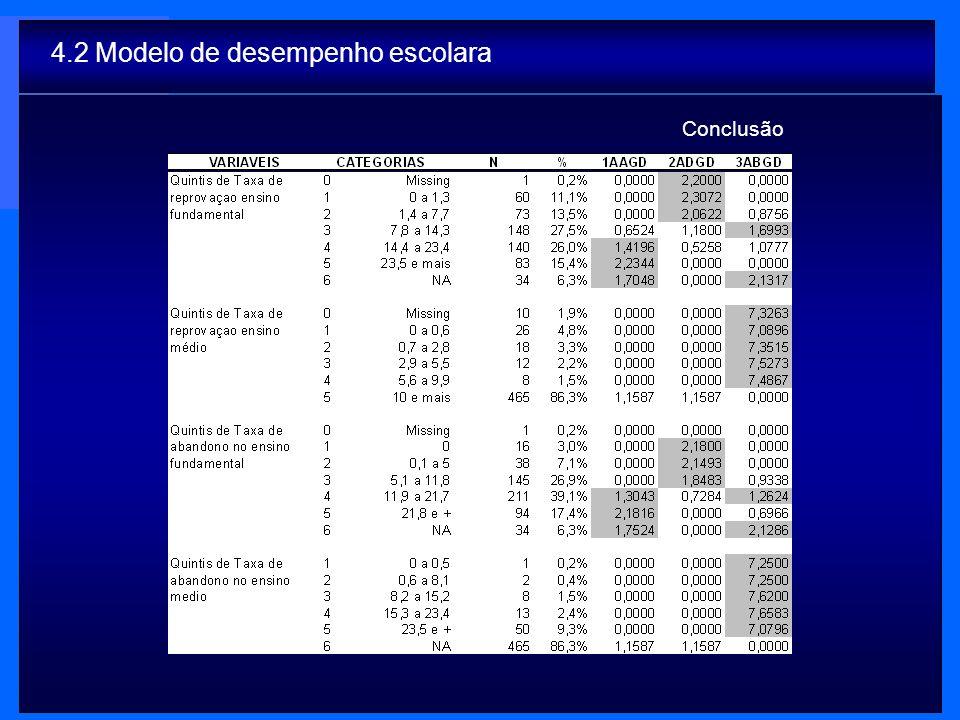 4.2 Modelo de desempenho escolara Conclusão