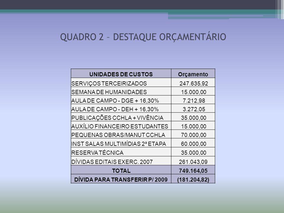 QUADRO 2 – DESTAQUE ORÇAMENTÁRIO UNIDADES DE CUSTOSOrçamento SERVIÇOS TERCEIRIZADOS 247.635,92 SEMANA DE HUMANIDADES 15.000,00 AULA DE CAMPO - DGE + 1