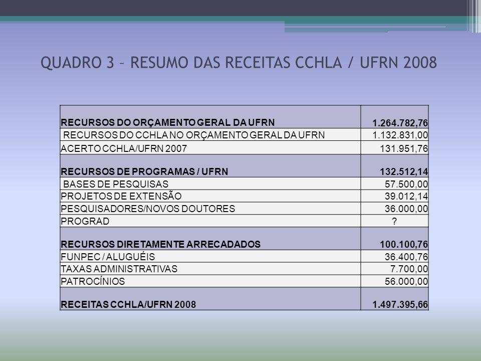 QUADRO 3 – RESUMO DAS RECEITAS CCHLA / UFRN 2008 RECURSOS DO ORÇAMENTO GERAL DA UFRN 1.264.782,76 RECURSOS DO CCHLA NO ORÇAMENTO GERAL DA UFRN 1.132.8