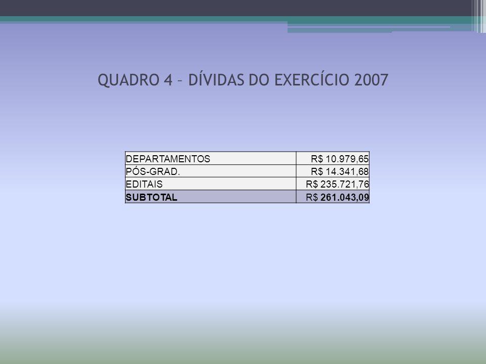 QUADRO 4 – DÍVIDAS DO EXERCÍCIO 2007 DEPARTAMENTOSR$ 10.979,65 PÓS-GRAD.R$ 14.341,68 EDITAISR$ 235.721,76 SUBTOTALR$ 261.043,09