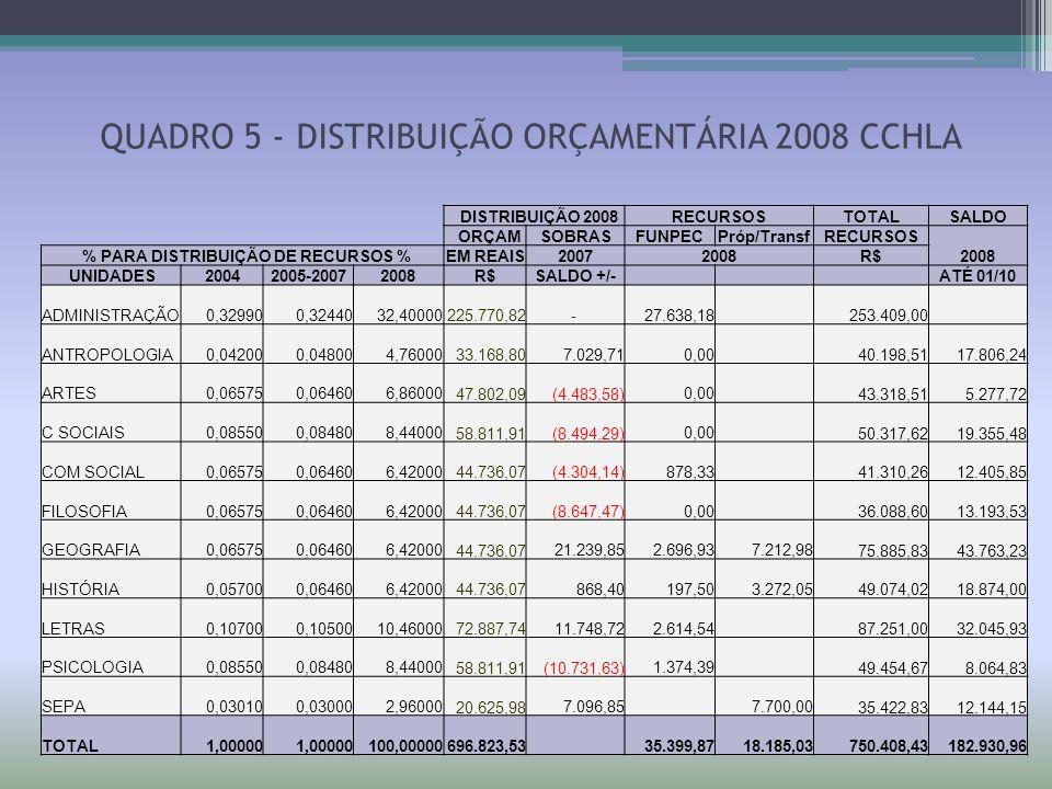 QUADRO 5 - DISTRIBUIÇÃO ORÇAMENTÁRIA 2008 CCHLA DISTRIBUIÇÃO 2008RECURSOSTOTALSALDO ORÇAMSOBRASFUNPECPróp/TransfRECURSOS % PARA DISTRIBUIÇÃO DE RECURS