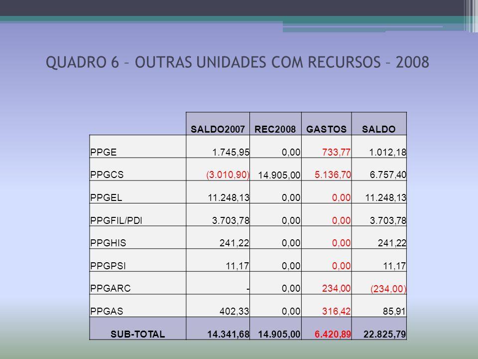 QUADRO 6 – OUTRAS UNIDADES COM RECURSOS – 2008 SALDO2007REC2008GASTOSSALDO PPGE1.745,950,00 733,771.012,18 PPGCS (3.010,90) 14.905,00 5.136,70 6.757,4