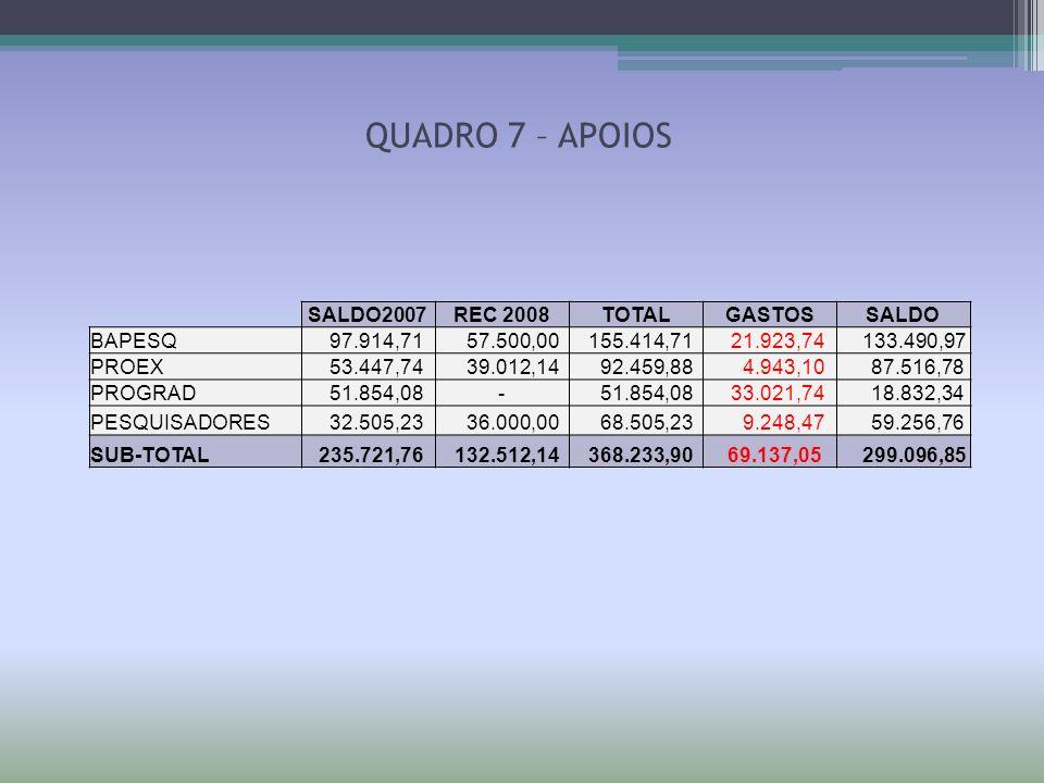 QUADRO 7 – APOIOS SALDO2007REC 2008TOTALGASTOSSALDO BAPESQ 97.914,71 57.500,00 155.414,71 21.923,74 133.490,97 PROEX 53.447,74 39.012,14 92.459,88 4.9