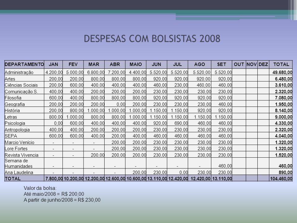 DESPESAS COM BOLSISTAS 2008 DEPARTAMENTOJANFEVMARABRMAIOJUNJULAGOSETOUTNOVDEZ TOTAL Administração4.200,005.000,006.800,007.200,004.400,005.520,00 49.6