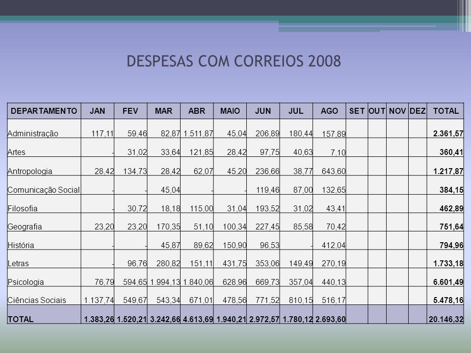 DESPESAS COM CORREIOS 2008 DEPARTAMENTOJANFEVMARABRMAIOJUNJULAGOSETOUTNOVDEZ TOTAL Administração117,1159,4682,871.511,8745,04206,89180,44 157,892.361,
