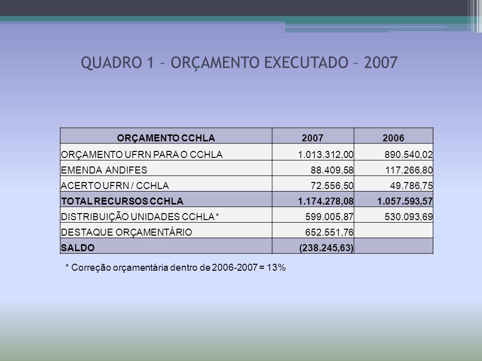 QUADRO 5 - DISTRIBUIÇÃO ORÇAMENTÁRIA 2008 CCHLA DISTRIBUIÇÃO 2008RECURSOSTOTALSALDO ORÇAMSOBRASFUNPECPróp/TransfRECURSOS % PARA DISTRIBUIÇÃO DE RECURSOS %EM REAIS20072008R$2008 UNIDADES20042005-20072008R$SALDO +/- ATÉ 01/10 ADMINISTRAÇÃO0,329900,3244032,40000 225.770,82- 27.638,18 253.409,00 ANTROPOLOGIA0,042000,048004,76000 33.168,807.029,710,00 40.198,51 17.806,24 ARTES0,065750,064606,86000 47.802,09 (4.483,58)0,00 43.318,51 5.277,72 C SOCIAIS0,085500,084808,44000 58.811,91 (8.494,29)0,00 50.317,62 19.355,48 COM SOCIAL0,065750,064606,42000 44.736,07 (4.304,14)878,33 41.310,26 12.405,85 FILOSOFIA0,065750,064606,42000 44.736,07 (8.647,47)0,00 36.088,60 13.193,53 GEOGRAFIA0,065750,064606,42000 44.736,07 21.239,852.696,93 7.212,98 75.885,83 43.763,23 HISTÓRIA0,057000,064606,42000 44.736,07 868,40197,50 3.272,05 49.074,02 18.874,00 LETRAS0,107000,1050010,46000 72.887,74 11.748,722.614,54 87.251,00 32.045,93 PSICOLOGIA0,085500,084808,44000 58.811,91 (10.731,63)1.374,39 49.454,67 8.064,83 SEPA0,030100,030002,96000 20.625,98 7.096,85 7.700,00 35.422,83 12.144,15 TOTAL1,00000 100,00000 696.823,53 35.399,87 18.185,03 750.408,43 182.930,96