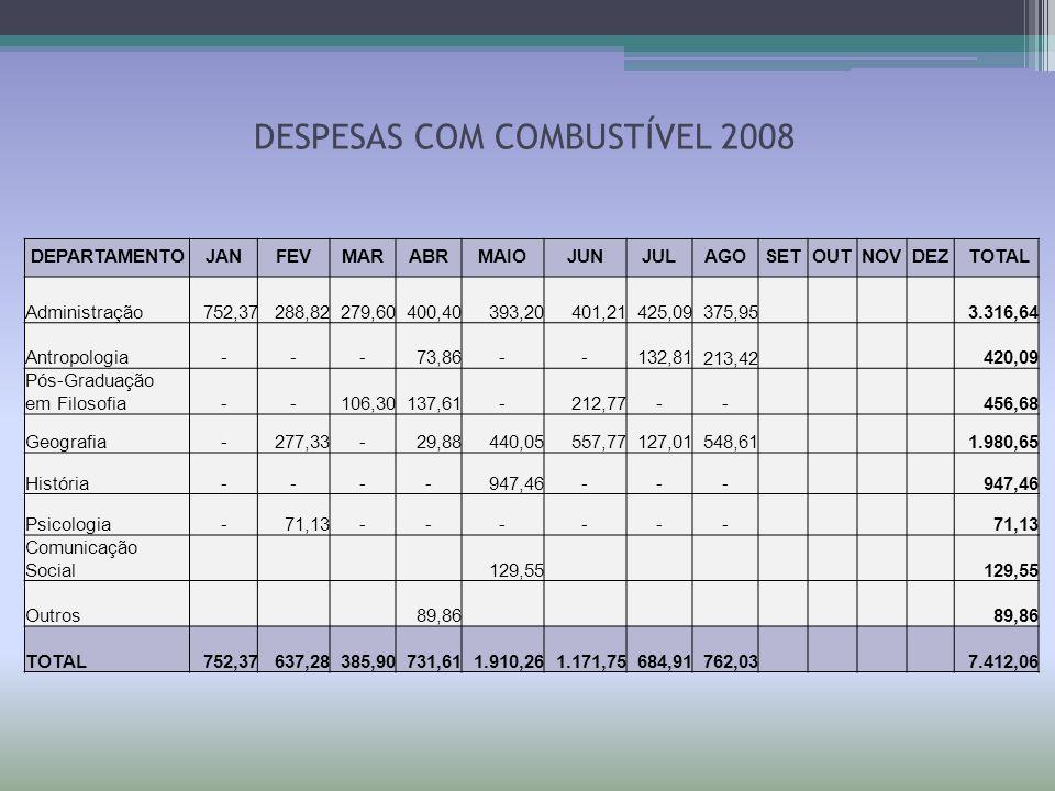 DESPESAS COM COMBUSTÍVEL 2008 DEPARTAMENTOJANFEVMARABRMAIOJUNJULAGOSETOUTNOVDEZ TOTAL Administração752,37288,82279,60400,40393,20401,21425,09 375,953.