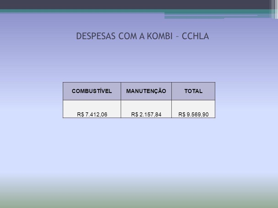DESPESAS COM A KOMBI – CCHLA COMBUSTÍVELMANUTENÇÃOTOTAL R$ 7.412,06R$ 2.157,84R$ 9.569,90