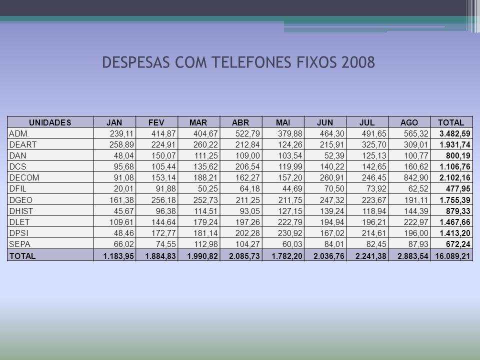 DESPESAS COM TELEFONES FIXOS 2008 UNIDADESJANFEVMARABRMAIJUNJULAGOTOTAL ADM.239,11414,87404,67522,79379,88464,30491,65565,323.482,59 DEART258,89224,91