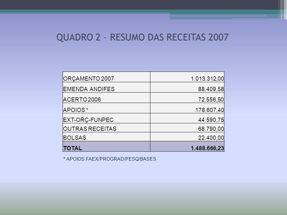 QUADRO 3 – DESTAQUE ORÇAMENTÁRIO DESTAQUE ORÇAMENTÁRIO 2007ORÇAMENTOSALDO SERVIÇOS TERCEIRIZADOS 246.361,170,00 SEMANA DE HUMANIDADES 21.694,860,00 AULA DE CAMPO - DGE + 13% 6.202,050,00 AULA DE CAMPO - DEH + 13% 2.813,460,00 EDITORAÇÃO/PUBLICAÇÕES CCHLA 27.598,750,00 AUXÍLIO FINANCEIRO ESTUDANTES 15.000,000,00 SATII/PEQUENAS OBRAS/MANUT CCHLA 8.320,000,00 CIRCUITO INTERNO DE VIGILÂNCIA ELETRÔNICA 42.626,170,00 REFORMA SEC CCHLA + COPA 66.293,710,00 INST SALAS MULTIMÍDIAS/AUDITÓRIOS 198.791,890,00 RESERVA TÉCNICA 16.849,700,00 TOTAL 652.551,760,00